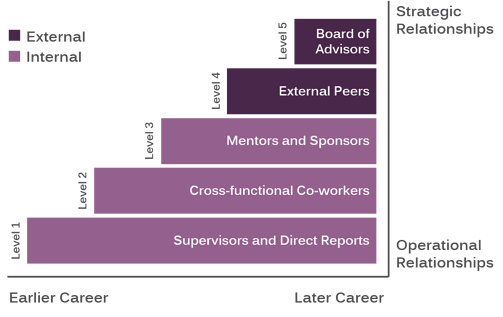 Strategic Network_bar graph image